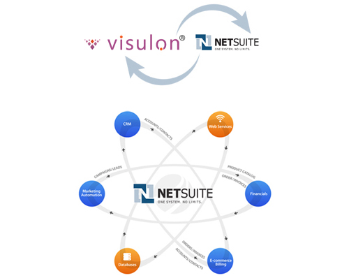 Netsuite ERP Integration